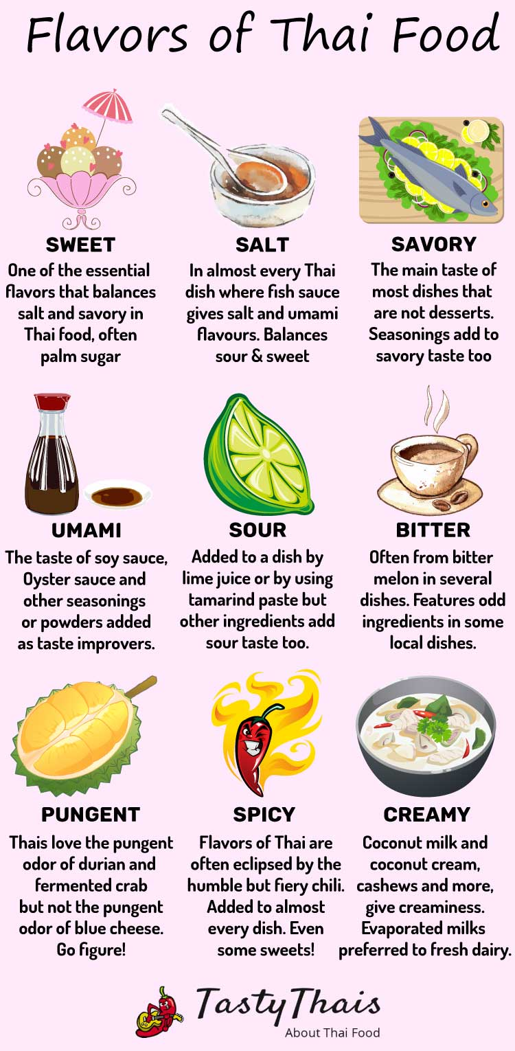 Infographic depicting the flavors of Thai food.