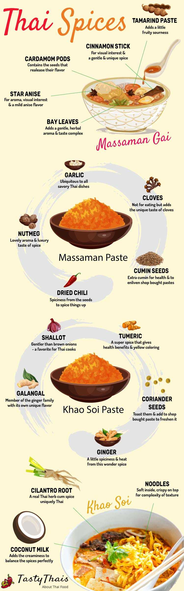 Infographic of Thai dishes and the spice in them